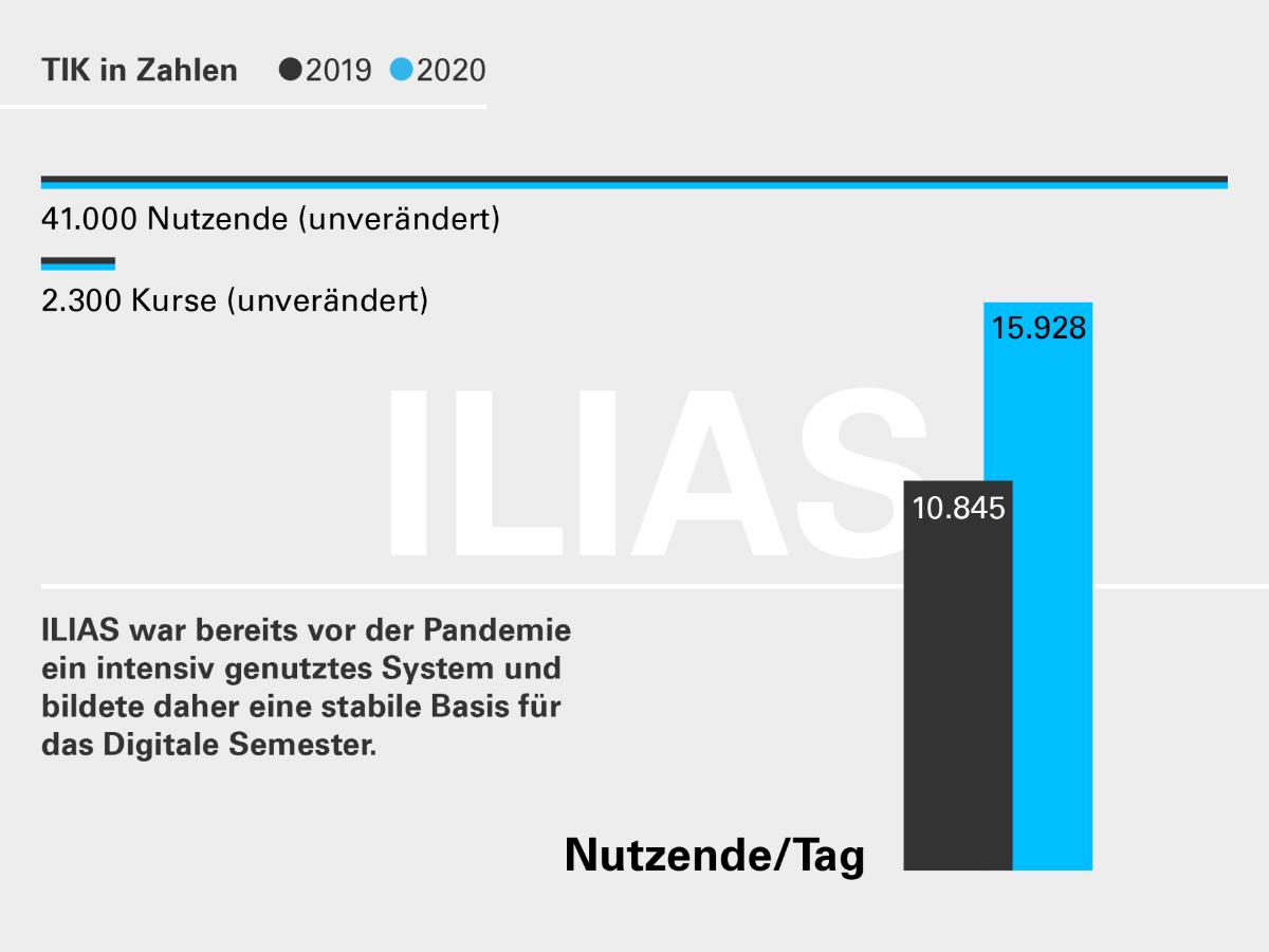 Die Grafik zeigt: Auch im E-Learning-System ILIAS gab es 2020 deutlich mehr Zugriffe pro Tag. Allerdings wurde das System auch vorher bereits intensiv genutzt.