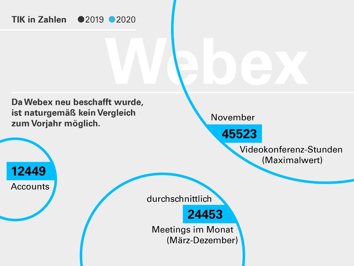 Die Grafik zeigt den Umfang der Webex-Nutzung. Da das System erst 2020 angeschafft wurde, ist kein Vergleich zum Vorjahr möglich.