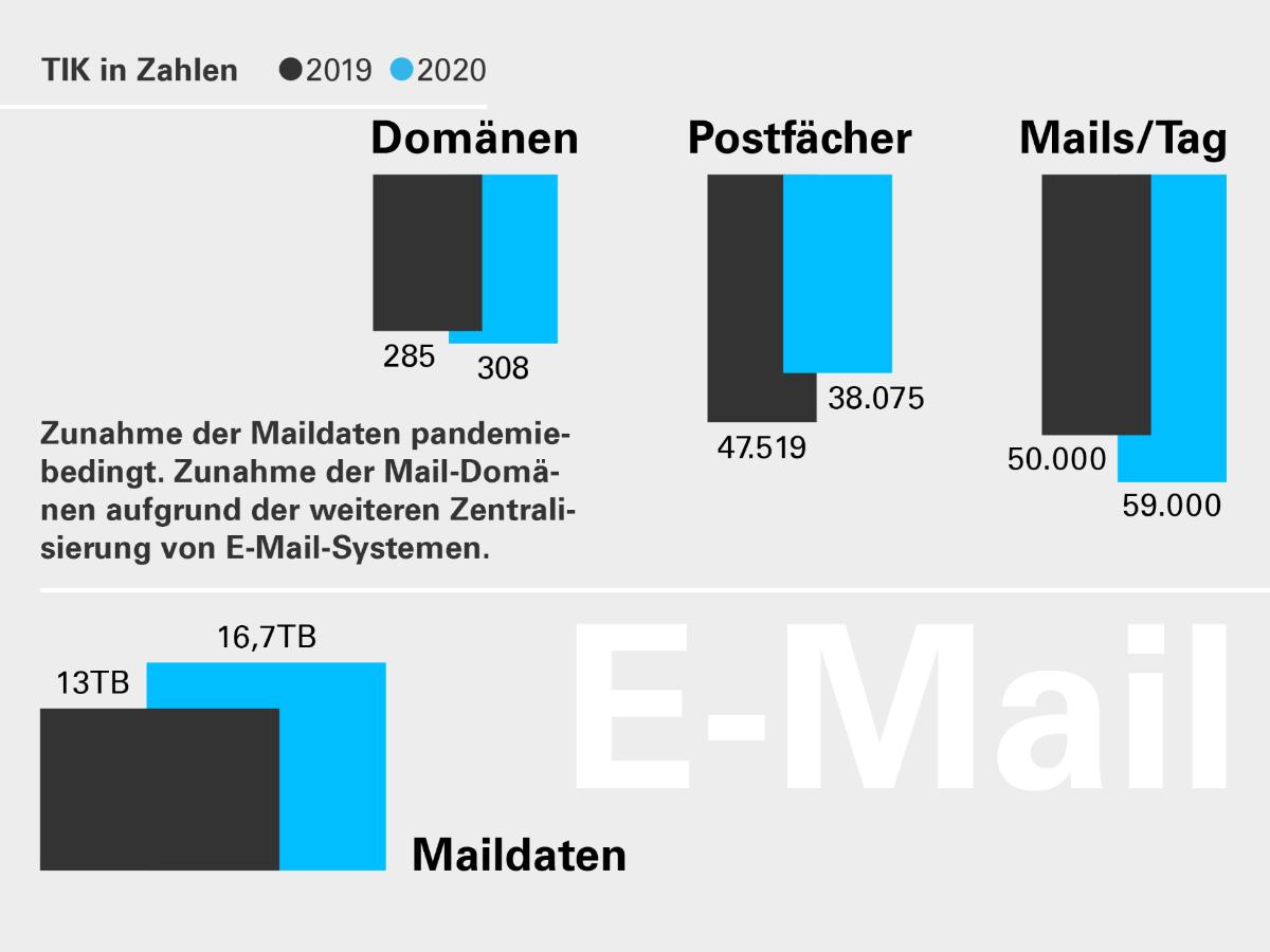 Diese Grafik zeigt die Veränderungen im Bereich E-Mails 2020 im Vergleich zu 2019. Der Zuwachs an Mails pro Tag ist ebenfalls deutlich zu sehen, aber nicht so massiv wie bei den Videotelefonaten oder Vorlesungsaufzeichnungen.