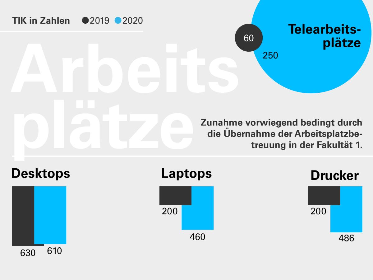 Die Grafik zeigt: Das TIK betreut seit 2020 mehr Arbeitsplätze.