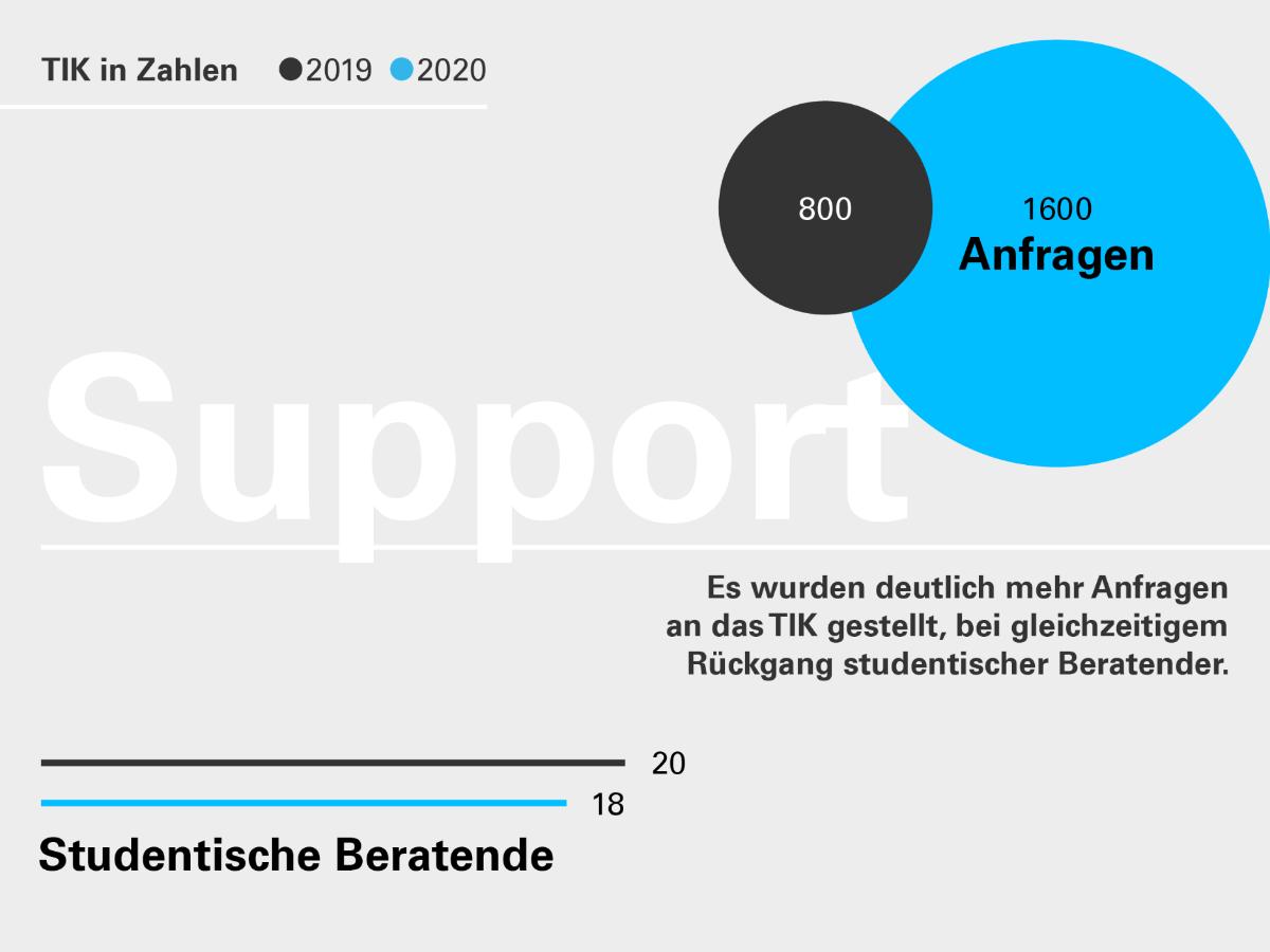 Die Grafik verdeutlicht, dass es 2020 deutlich mehr Support-Anfragen gab.